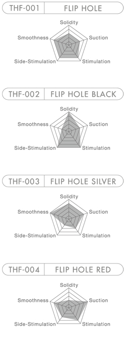 Tenga Flip Hole Comparison